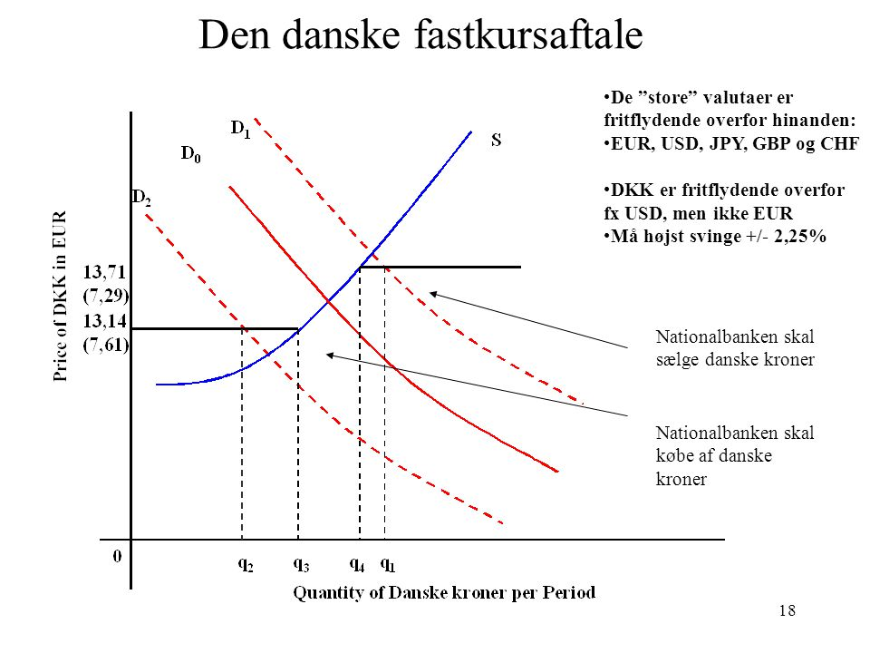 Den danske fastkursaftale
