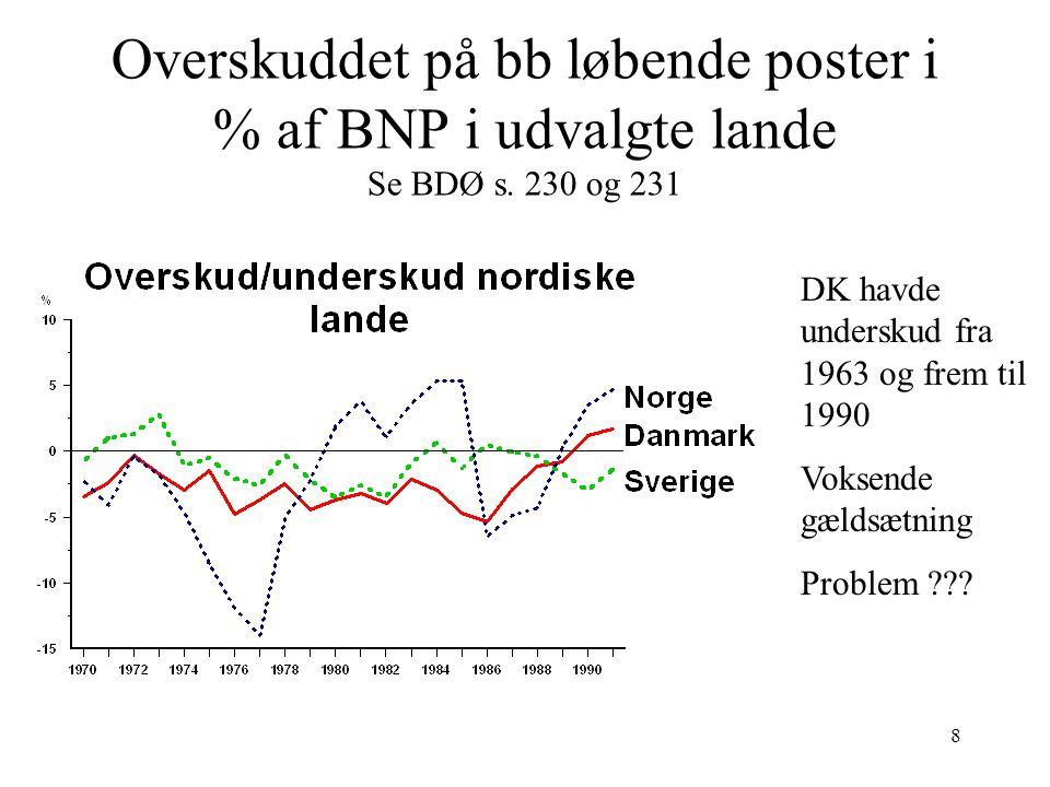 Overskuddet på bb løbende poster i % af BNP i udvalgte lande Se BDØ s