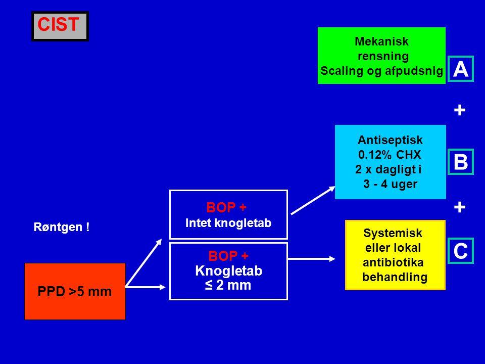 A + B + C CIST BOP + BOP + Knogletab ≤ 2 mm PPD >5 mm Mekanisk