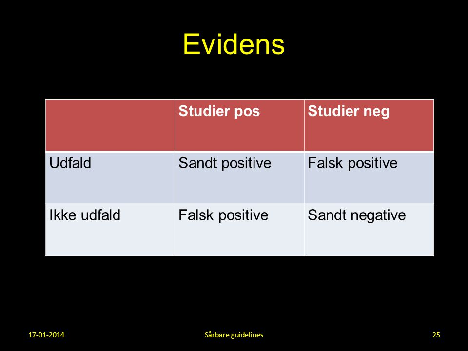 Evidens Studier pos Studier neg Udfald Sandt positive Falsk positive