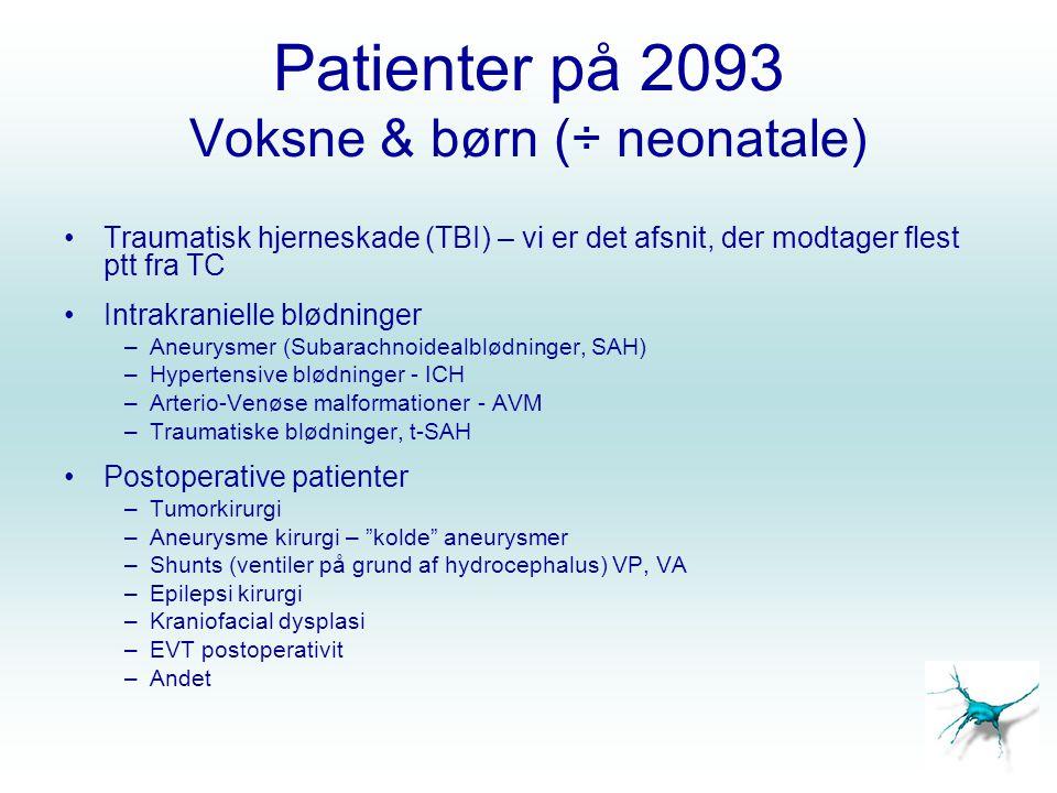 Patienter på 2093 Voksne & børn (÷ neonatale)