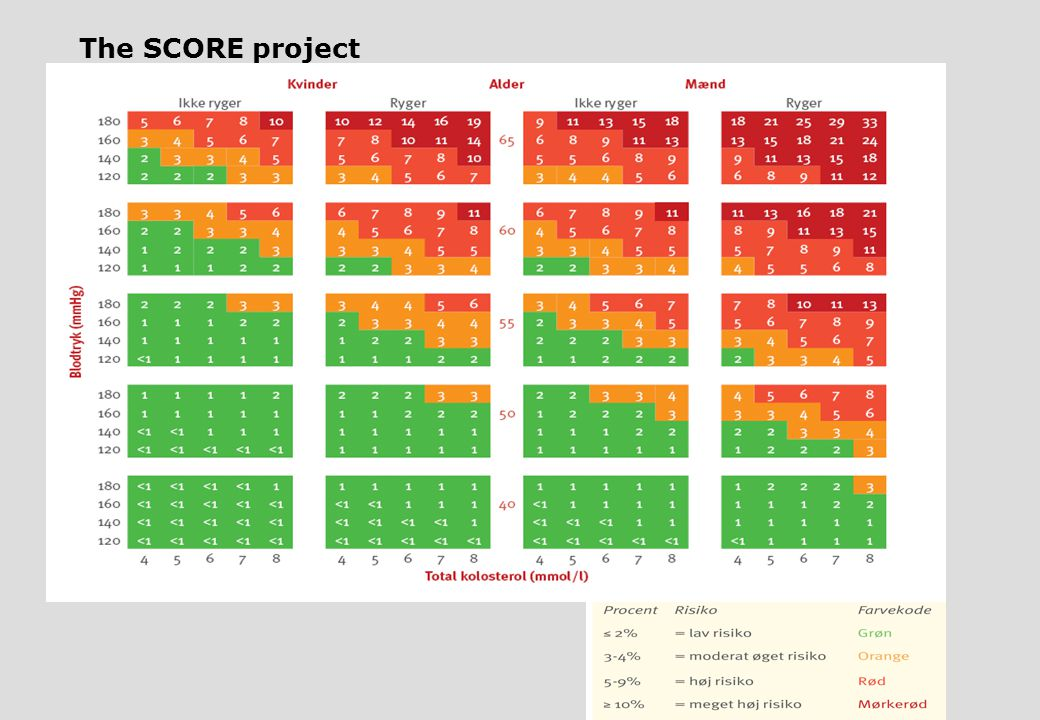 Det nye risikochart The SCORE project ,