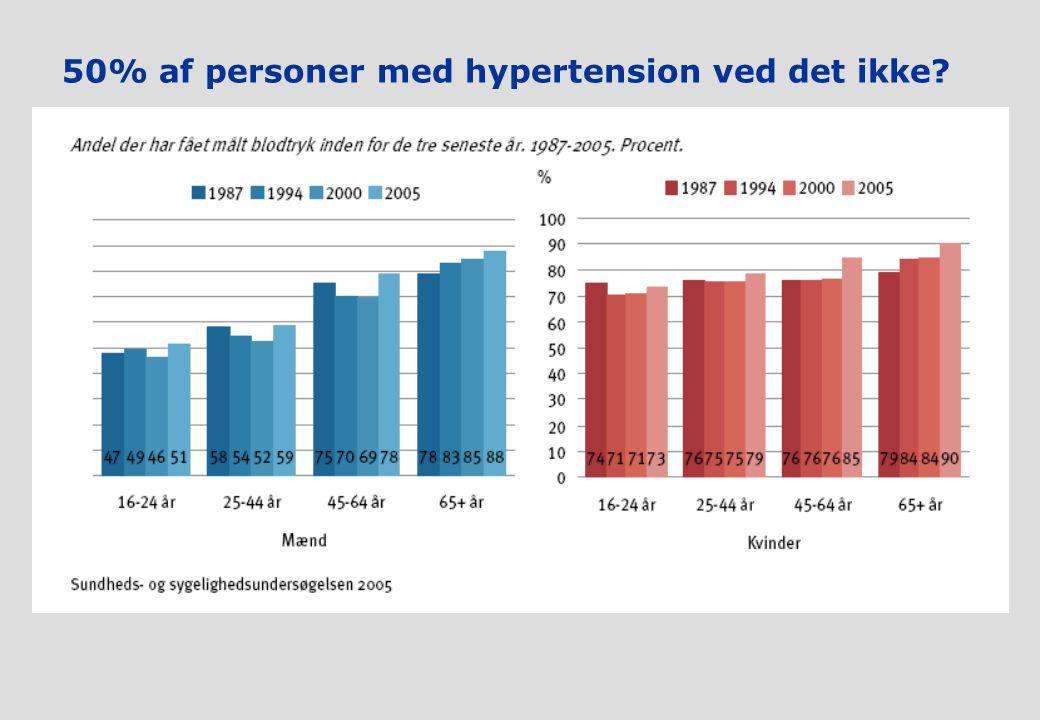 50% af personer med hypertension ved det ikke