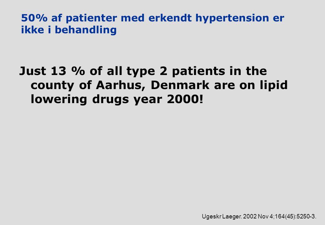 50% af patienter med erkendt hypertension er ikke i behandling