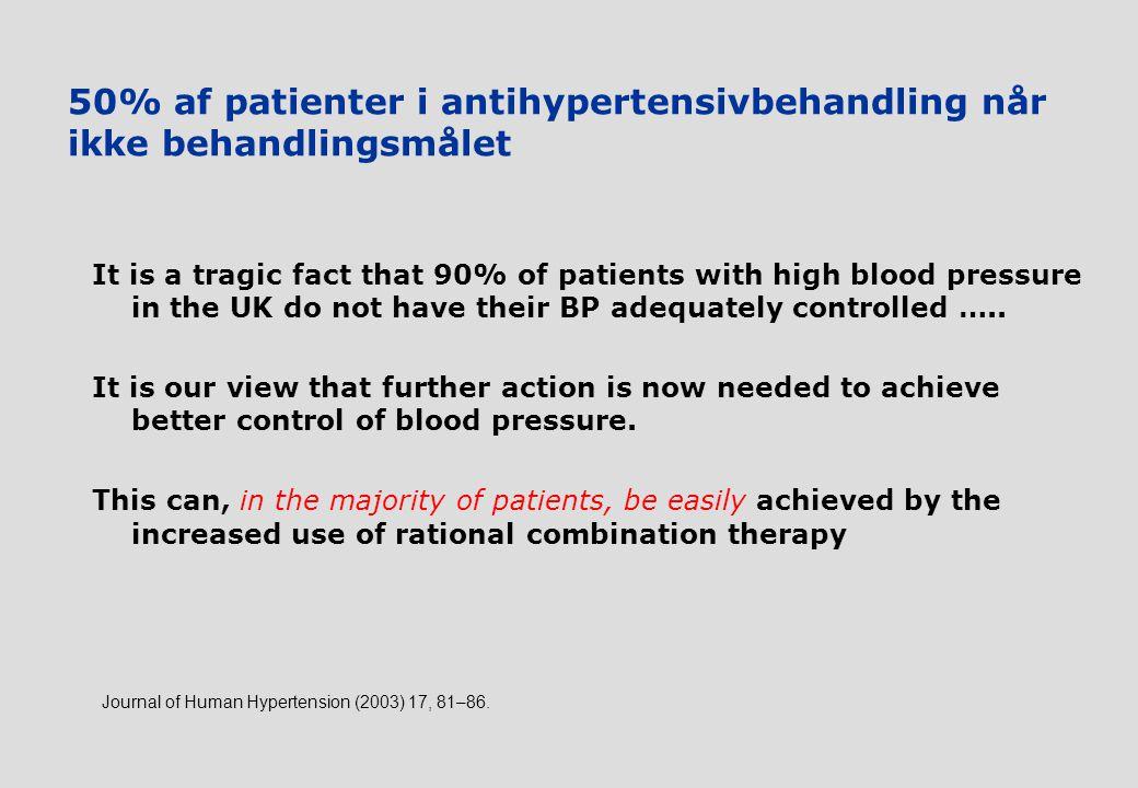 50% af patienter i antihypertensivbehandling når ikke behandlingsmålet