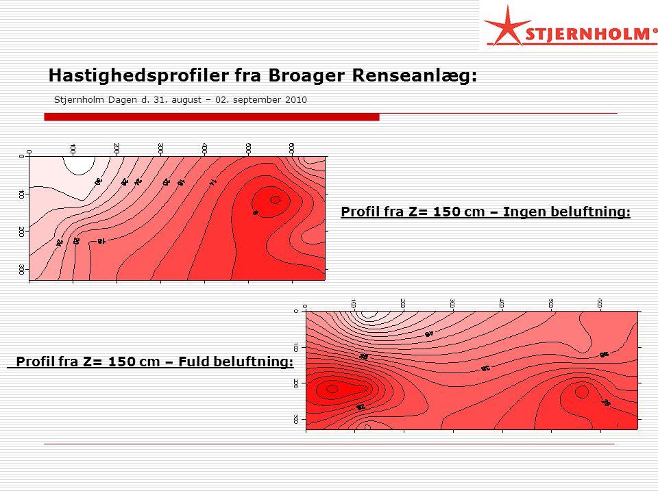Hastighedsprofiler fra Broager Renseanlæg: Stjernholm Dagen d. 31