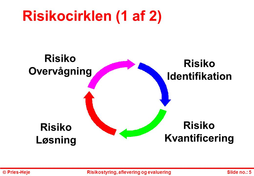 Risikocirklen (1 af 2) Risiko Risiko Overvågning Identifikation Risiko