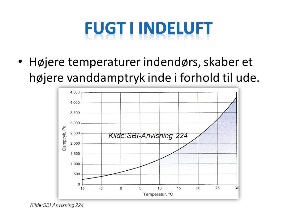 Fugt i indeluft Højere temperaturer indendørs, skaber et højere vanddamptryk inde i forhold til ude.