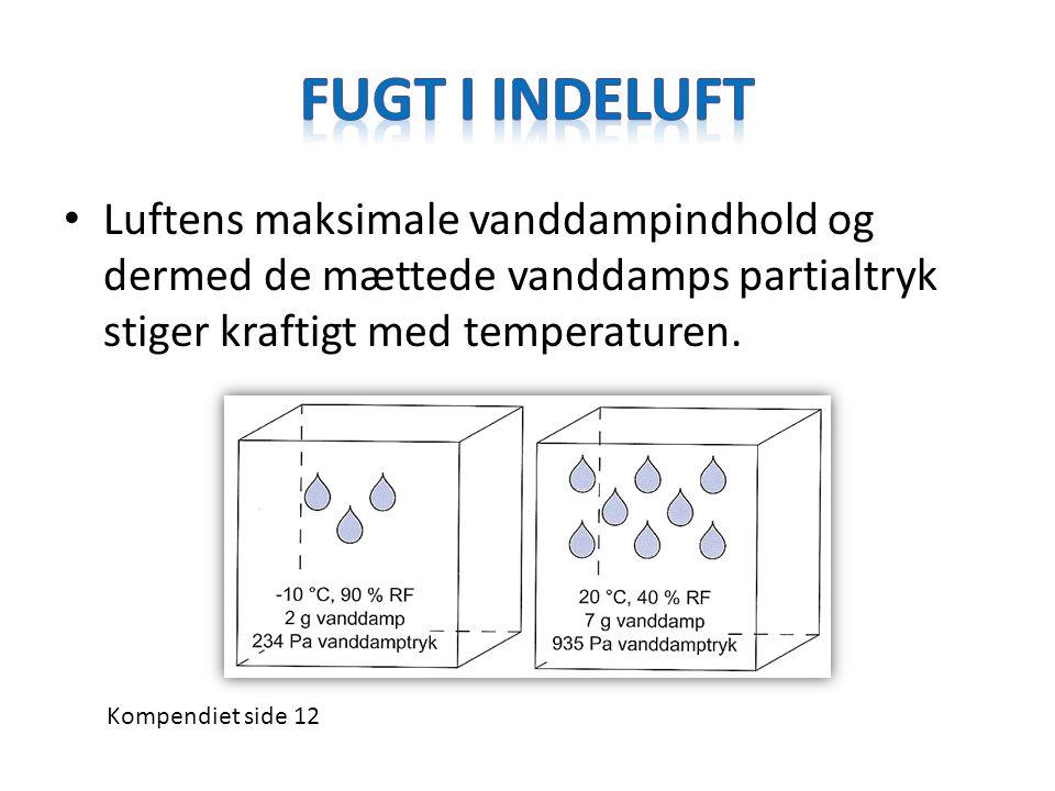 Fugt i indeluft Luftens maksimale vanddampindhold og dermed de mættede vanddamps partialtryk stiger kraftigt med temperaturen.