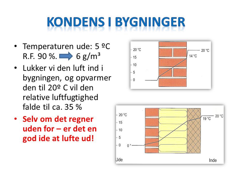 Kondens i bygninger Temperaturen ude: 5 ºC R.F. 90 %. 6 g/m³