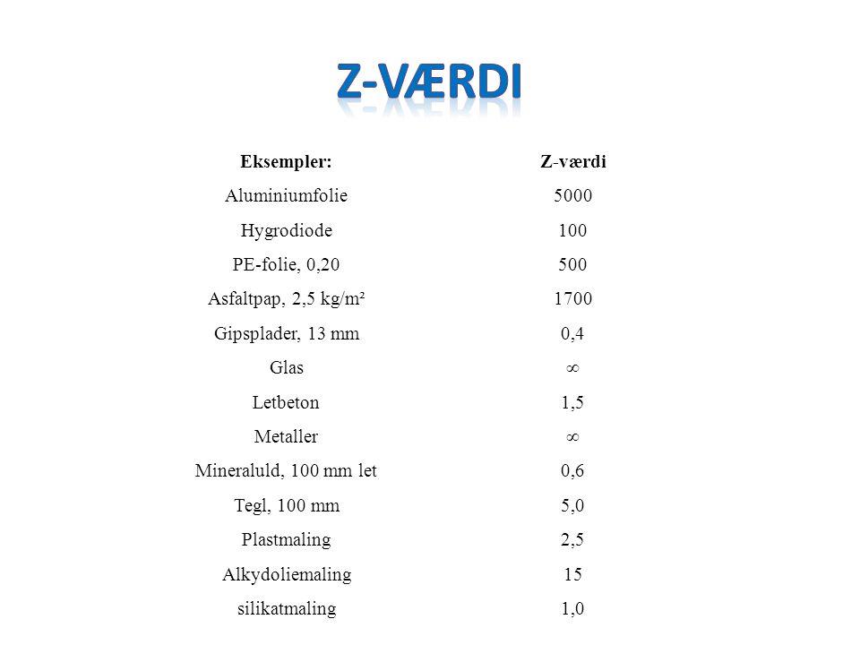 Z-Værdi Eksempler: Aluminiumfolie Hygrodiode PE-folie, 0,20