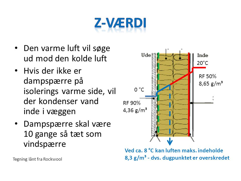 Z-Værdi Den varme luft vil søge ud mod den kolde luft