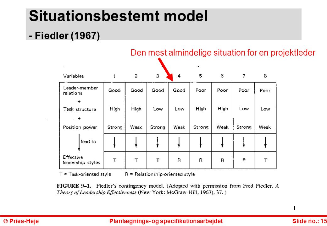Situationsbestemt model - Fiedler (1967)