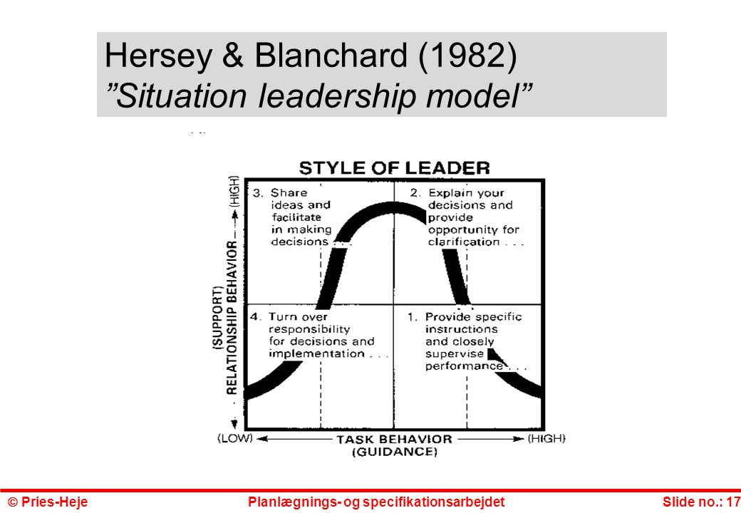 Hersey & Blanchard (1982) Situation leadership model