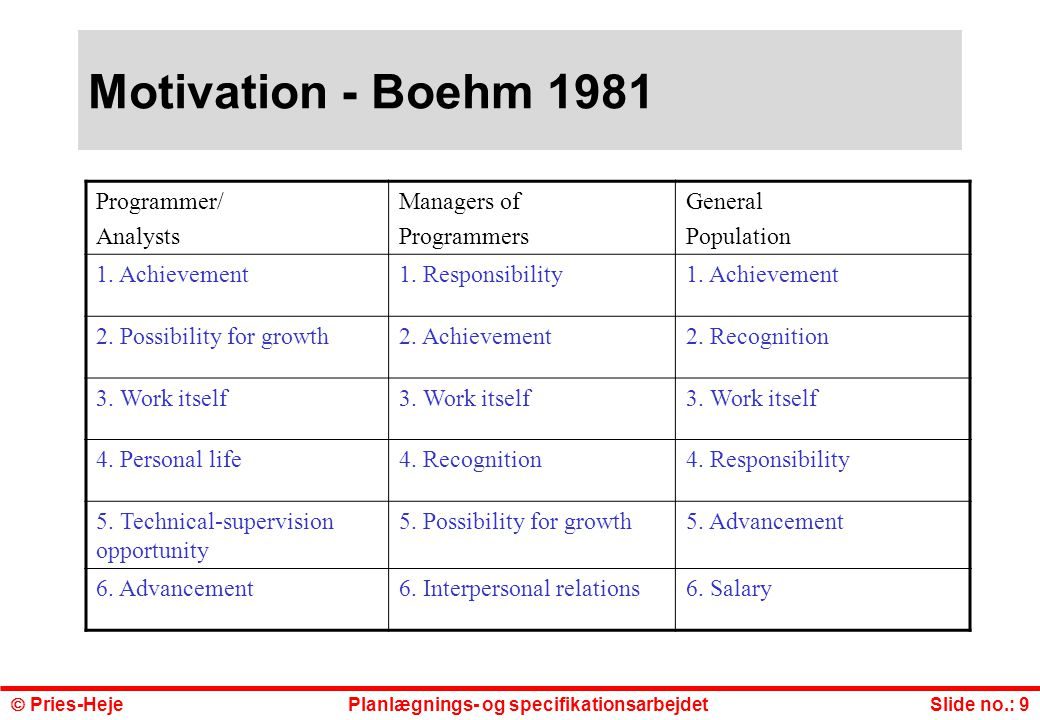 Motivation - Boehm 1981 Programmer/ Analysts Managers of Programmers