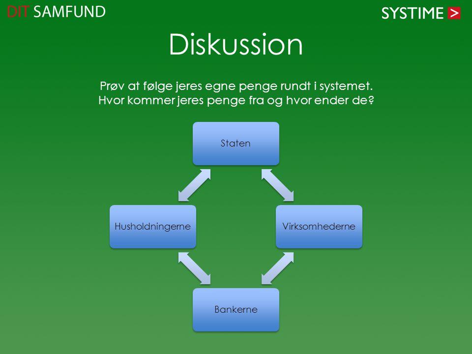 Diskussion Prøv at følge jeres egne penge rundt i systemet.