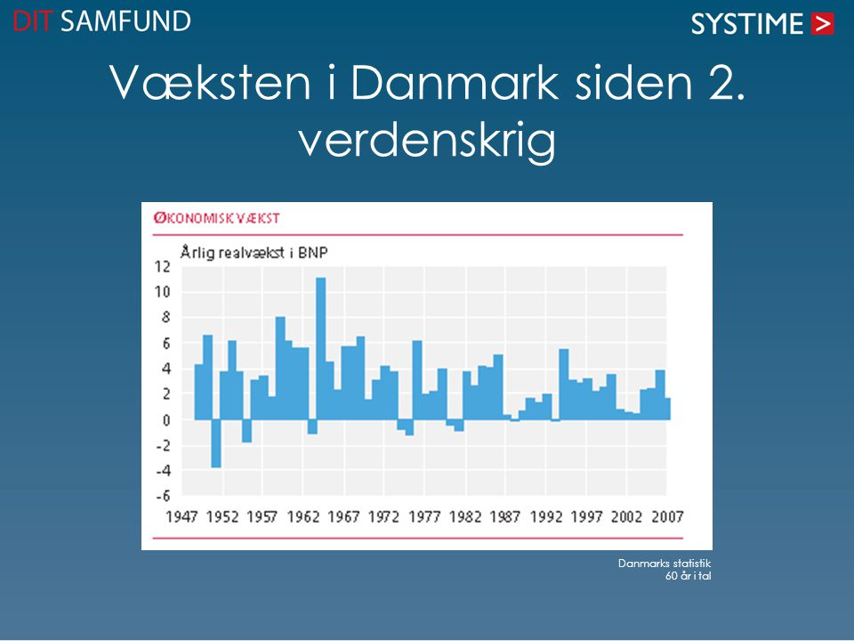 Væksten i Danmark siden 2. verdenskrig