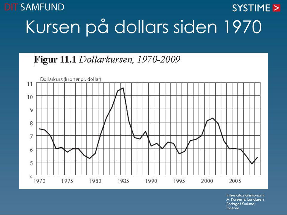 Kursen på dollars siden 1970