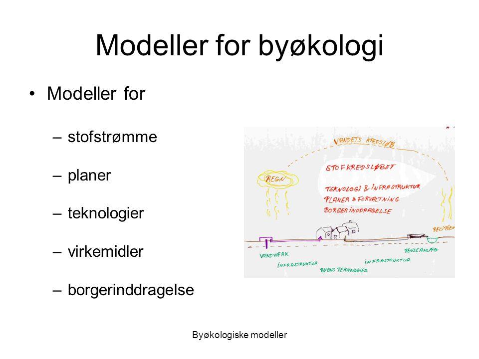 Modeller for byøkologi