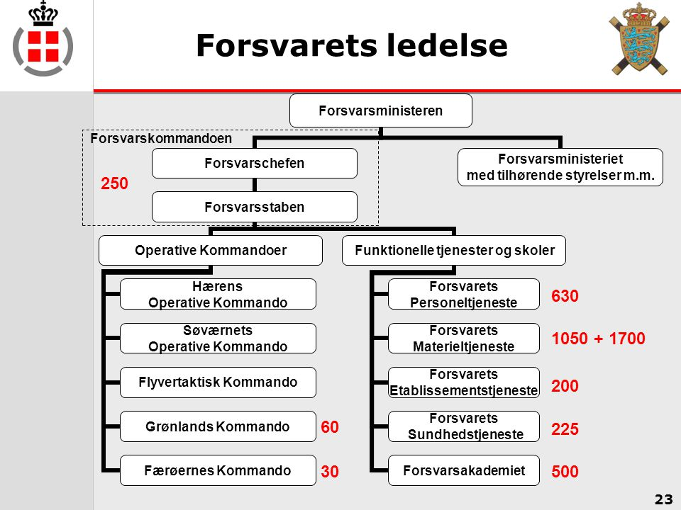 Forsvarets ledelse 250.