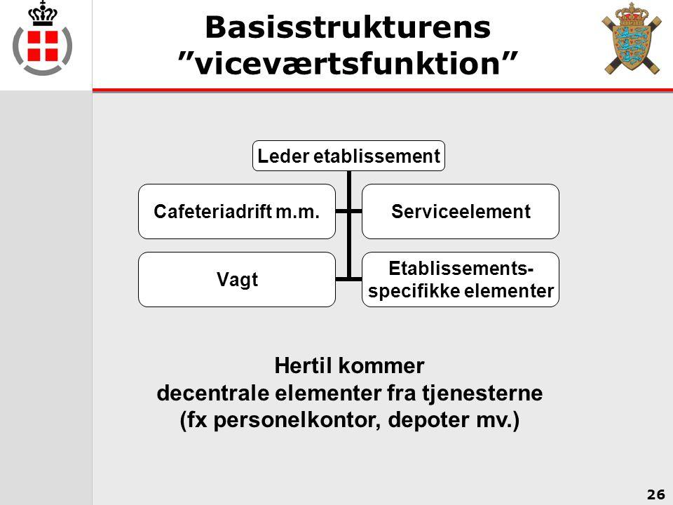 Basisstrukturens viceværtsfunktion