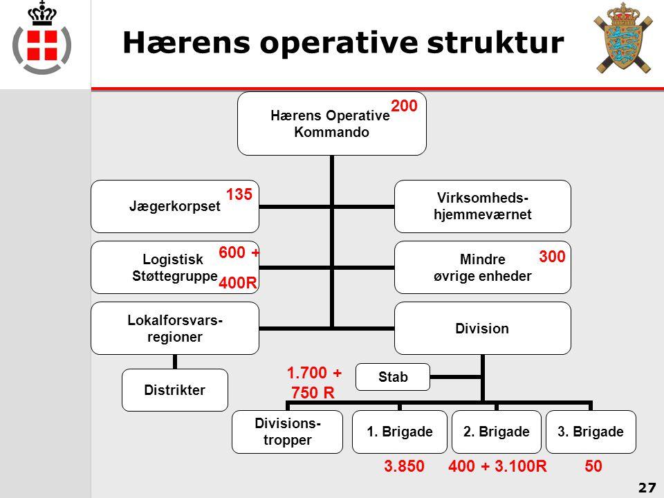 Hærens operative struktur