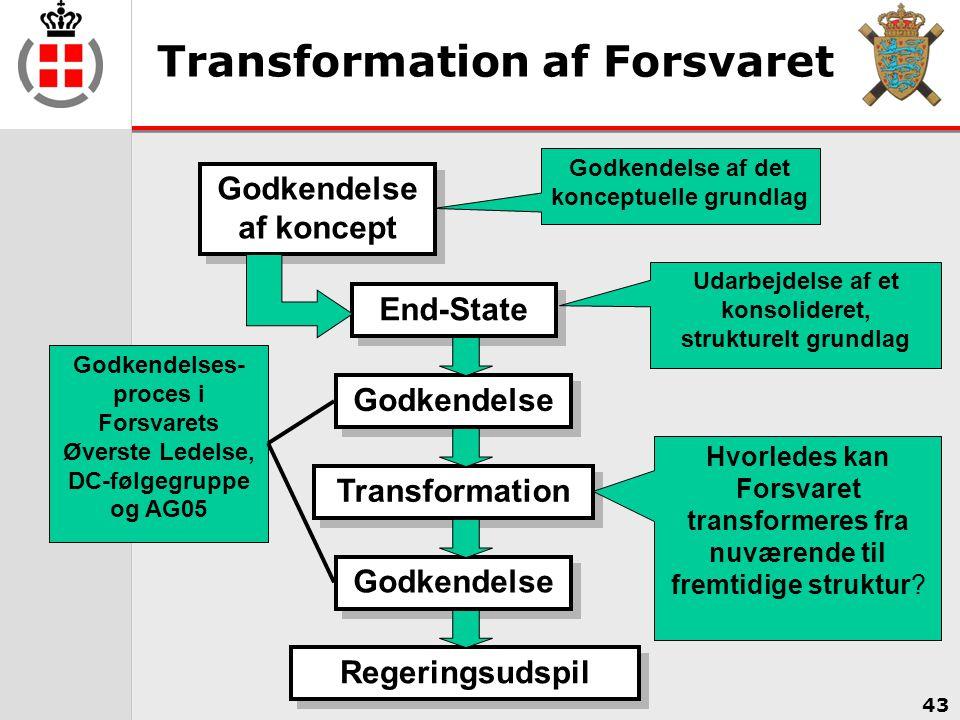 Transformation af Forsvaret
