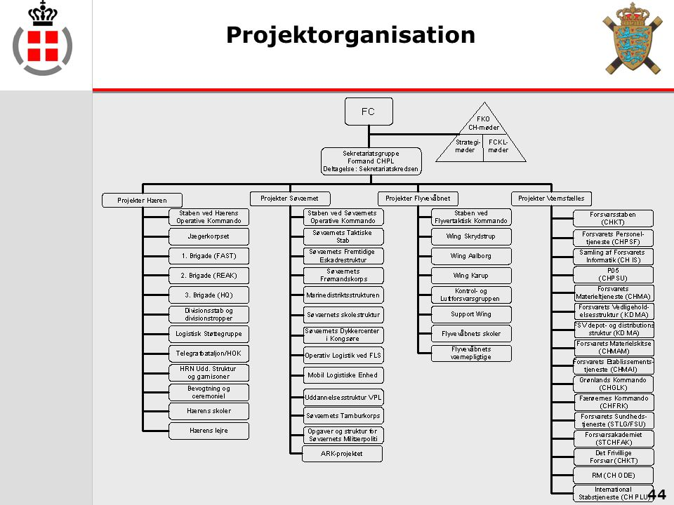 Projektorganisation Her ses en samlet oversigt over projektorganisationen med tilhørende projekter og projektansvarlige på det værnsfælles område.