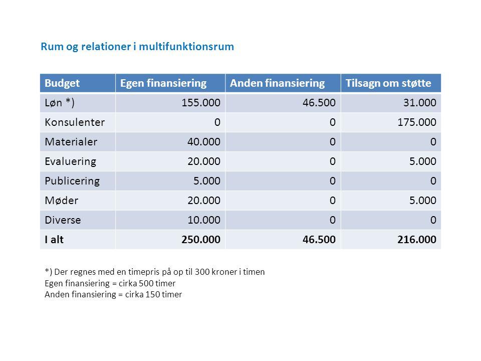 Rum og relationer i multifunktionsrum Budget Egen finansiering