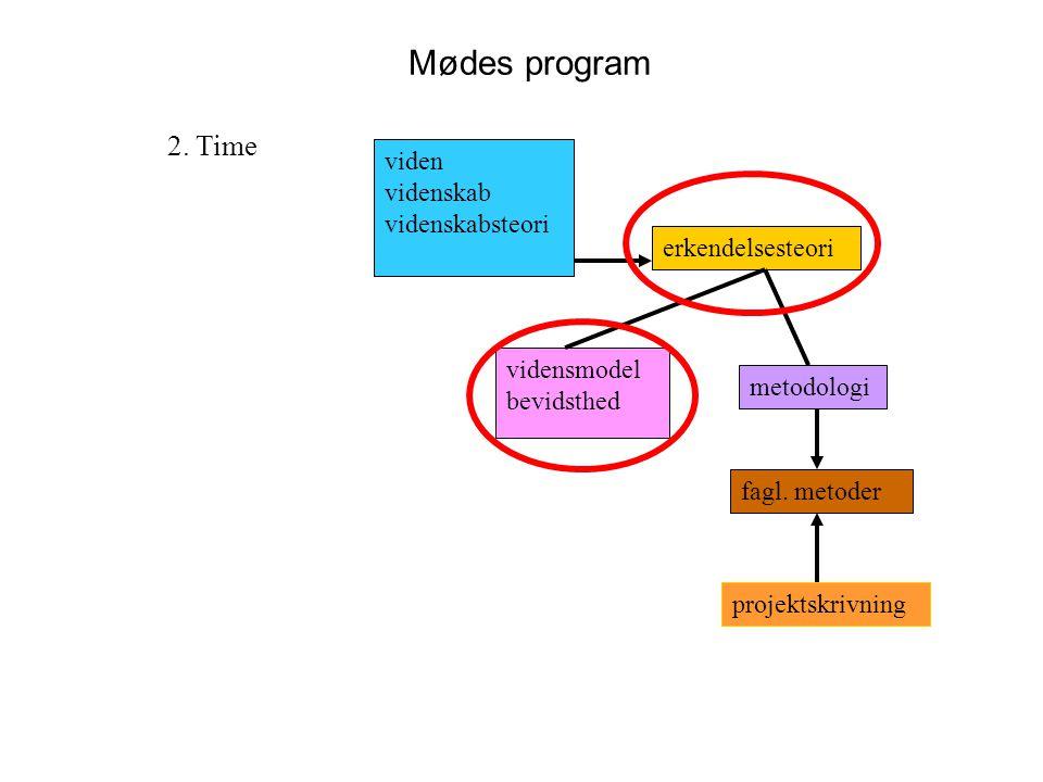 Mødes program 2. Time viden videnskab videnskabsteori erkendelsesteori