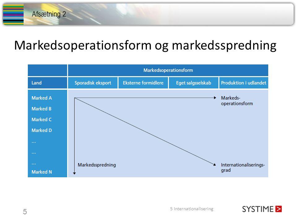 Markedsoperationsform og markedsspredning