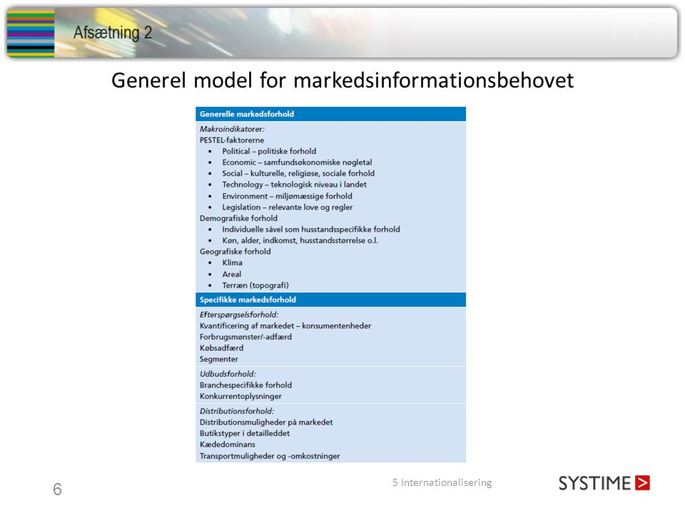 Generel model for markedsinformationsbehovet