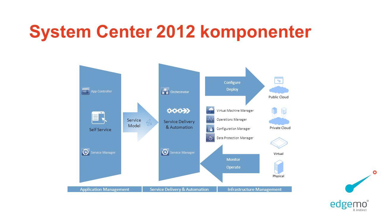 System Center 2012 komponenter