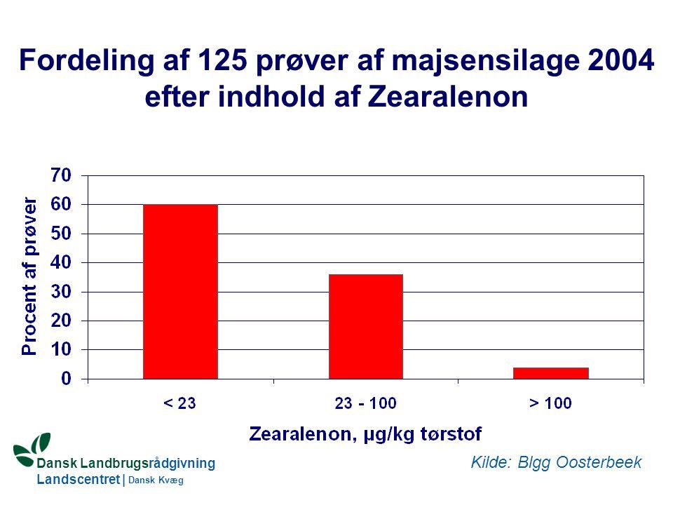 Fordeling af 125 prøver af majsensilage 2004 efter indhold af Zearalenon
