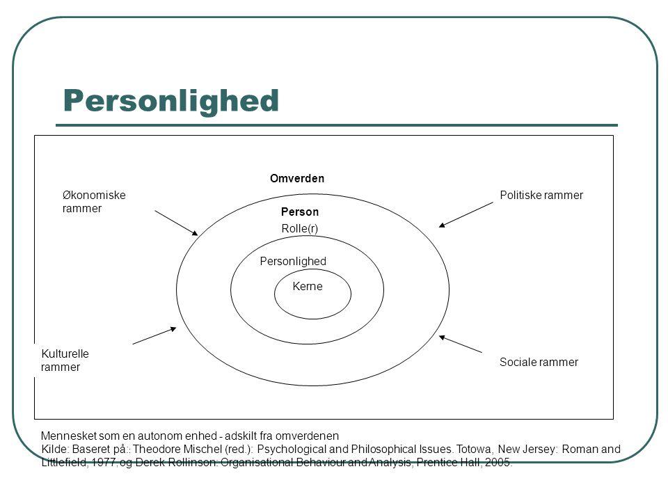 Personlighed Kerne Personlighed Rolle(r) Person Politiske rammer