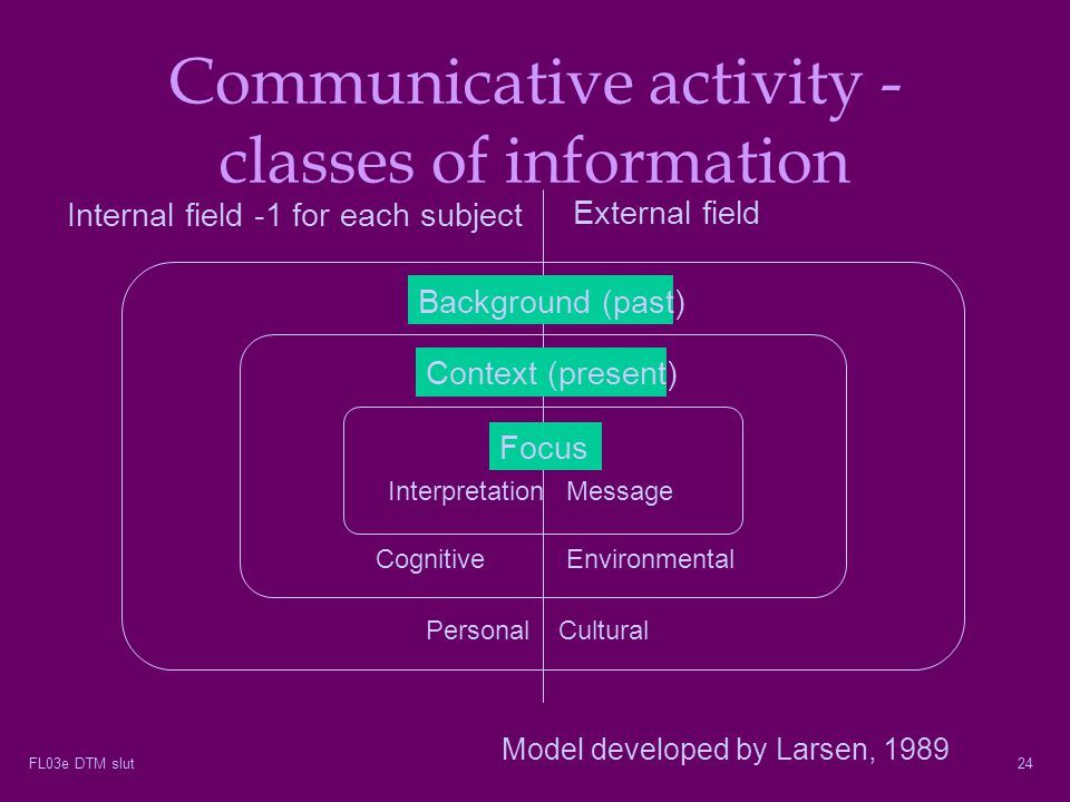Communicative activity - classes of information