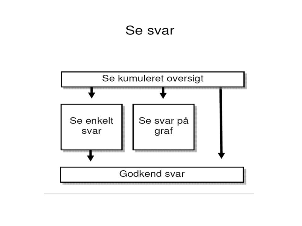 Princip-skema