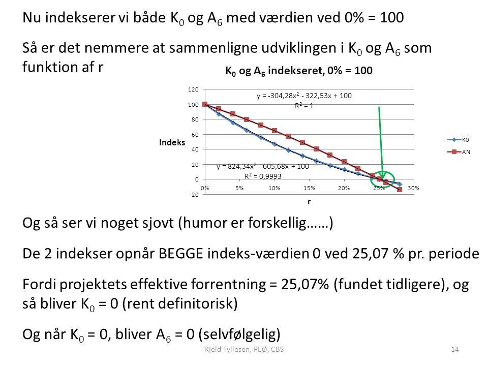 Nu indekserer vi både K0 og A6 med værdien ved 0% = 100