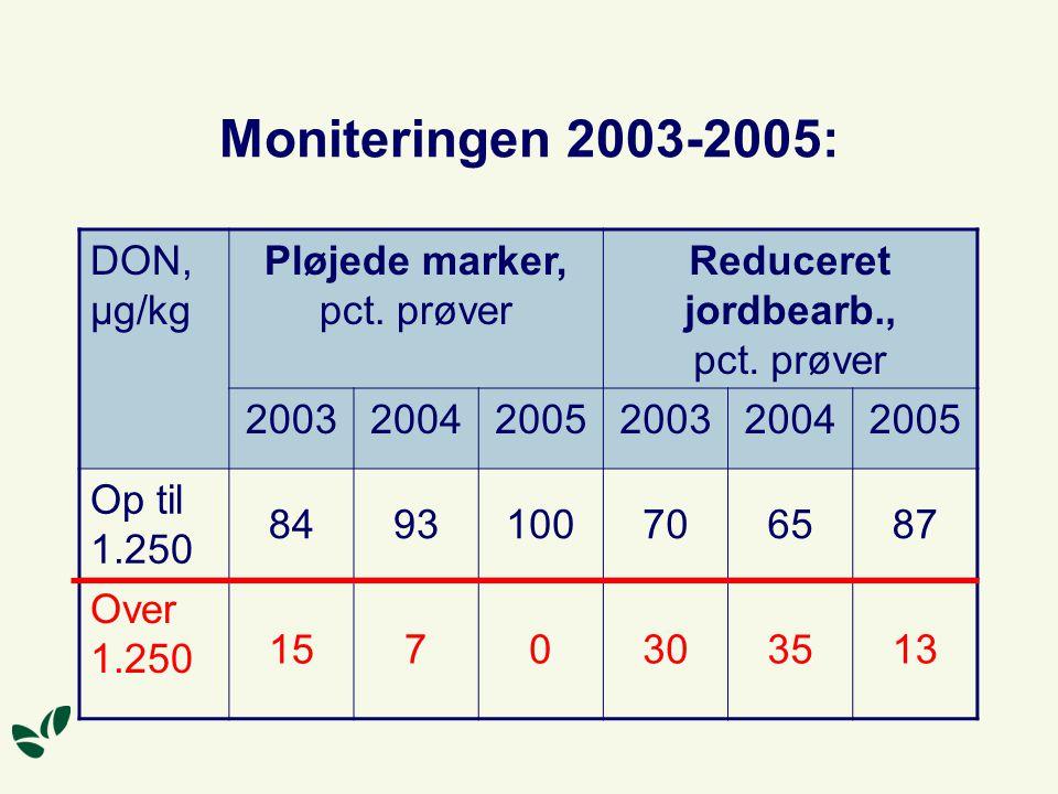 Moniteringen 2003-2005: DON, μg/kg Pløjede marker, pct. prøver
