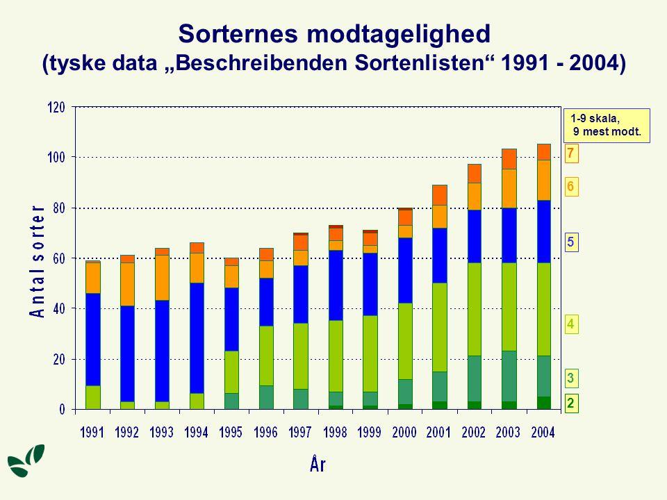 """Sorternes modtagelighed (tyske data """"Beschreibenden Sortenlisten 1991 - 2004)"""