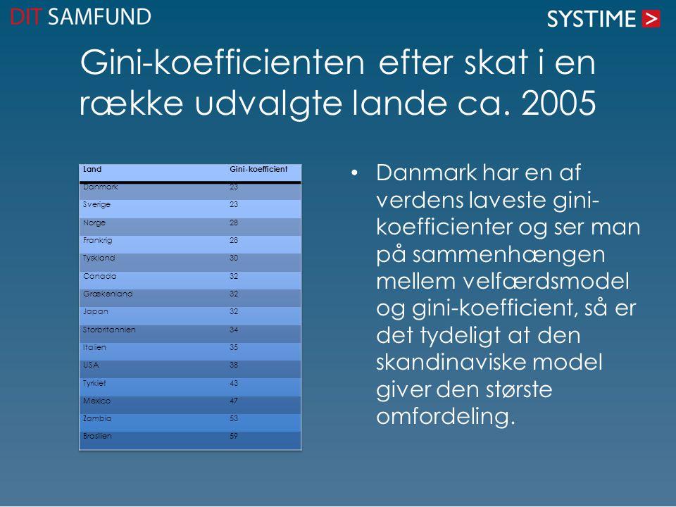 Gini-koefficienten efter skat i en række udvalgte lande ca. 2005