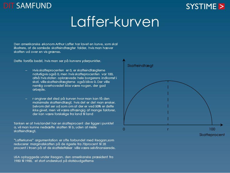 Laffer-kurven