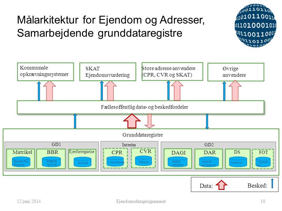 Målarkitektur for Ejendom og Adresser, Samarbejdende grunddataregistre