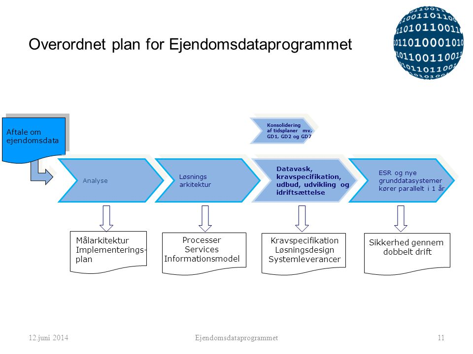 Overordnet plan for Ejendomsdataprogrammet