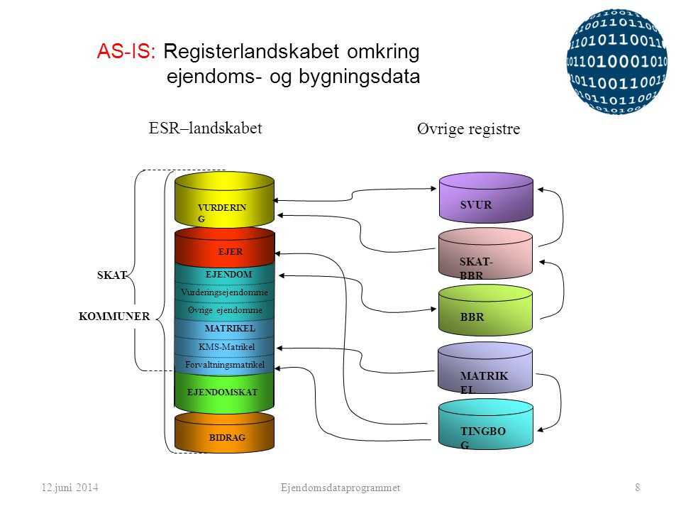 AS-IS: Registerlandskabet omkring ejendoms- og bygningsdata