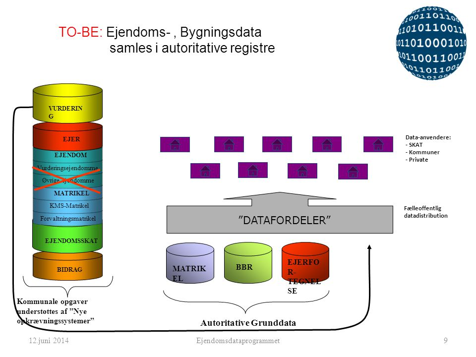 TO-BE: Ejendoms- , Bygningsdata samles i autoritative registre