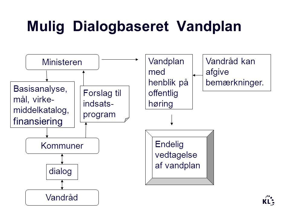 Mulig Dialogbaseret Vandplan