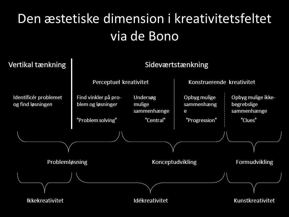 Den æstetiske dimension i kreativitetsfeltet via de Bono