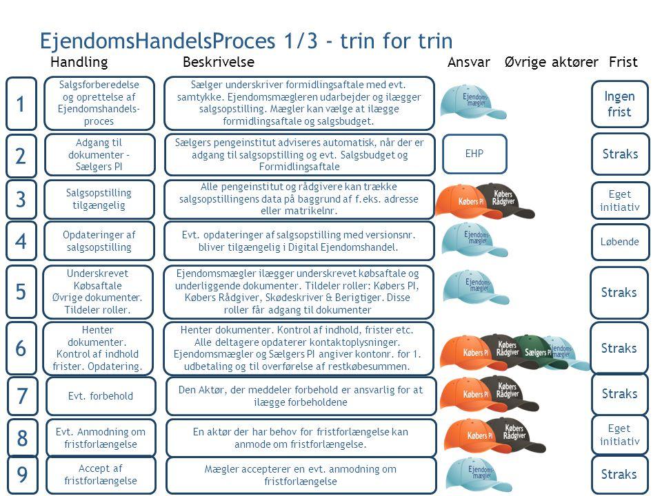 EjendomsHandelsProces 1/3 - trin for trin