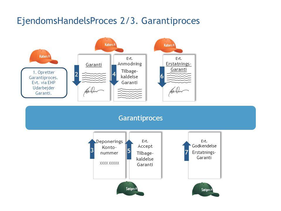 EjendomsHandelsProces 2/3. Garantiproces